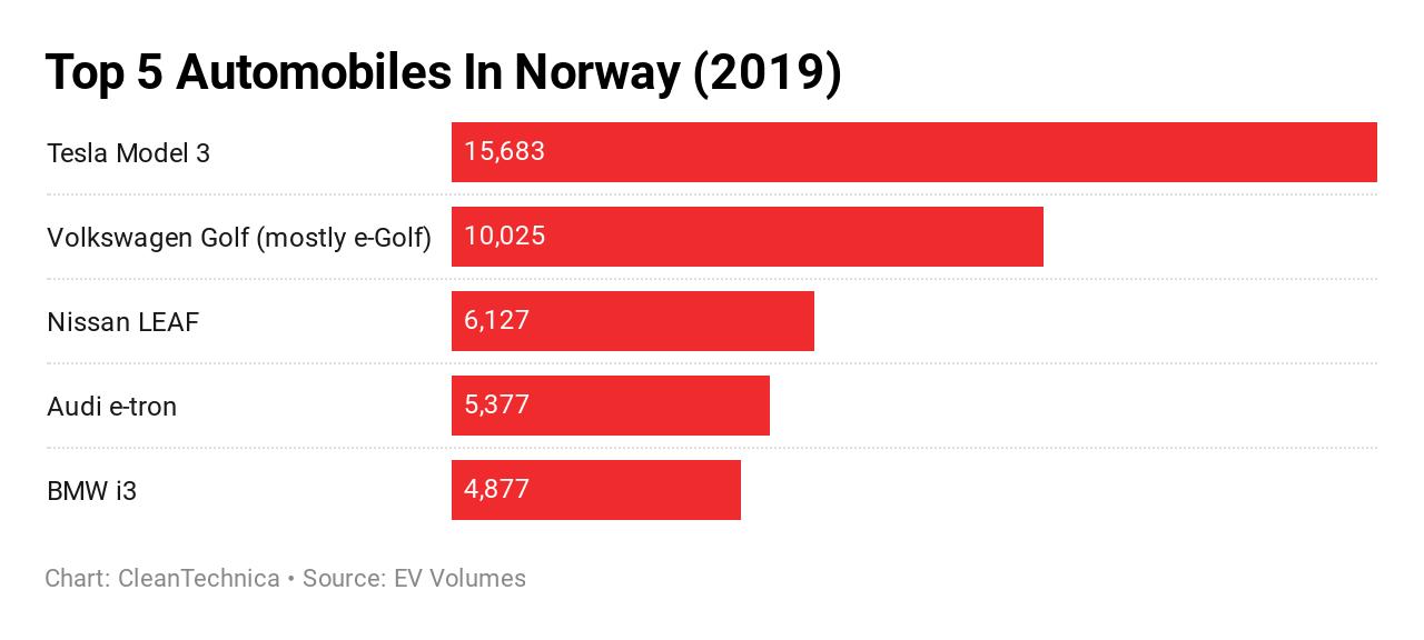Los incentivos que permitieron el éxito de la electromovilidad noruega