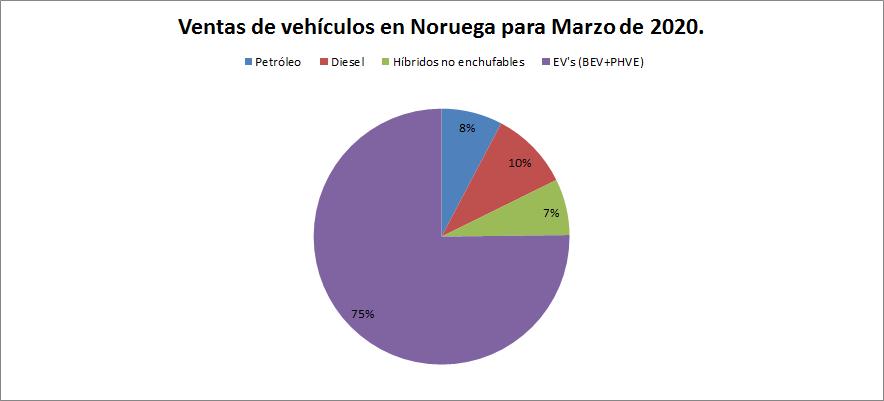 El mercado automotriz noruego rompe récords: 75% de los vehículos vendidos son enchufables